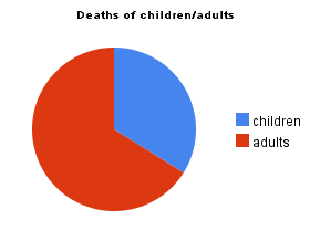 deaths of children versus adults