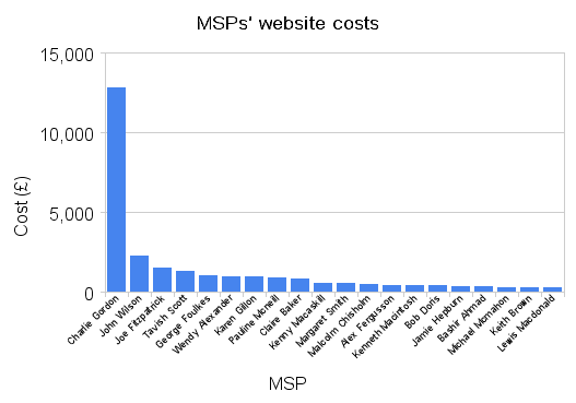 MSPs website costs