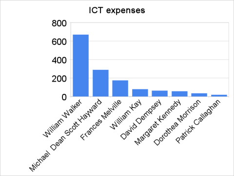 ICT Expenses