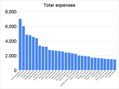 Total Expenses - top 30
